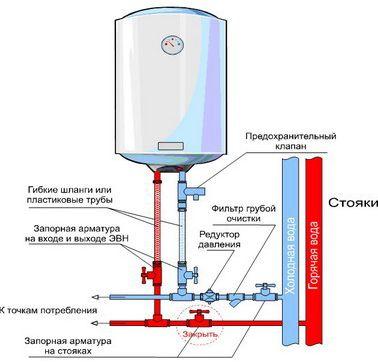 Подключение водонагревателя к ...