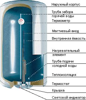 водонагреватель термекс 50 литров шум внутри что делать такой сон значит